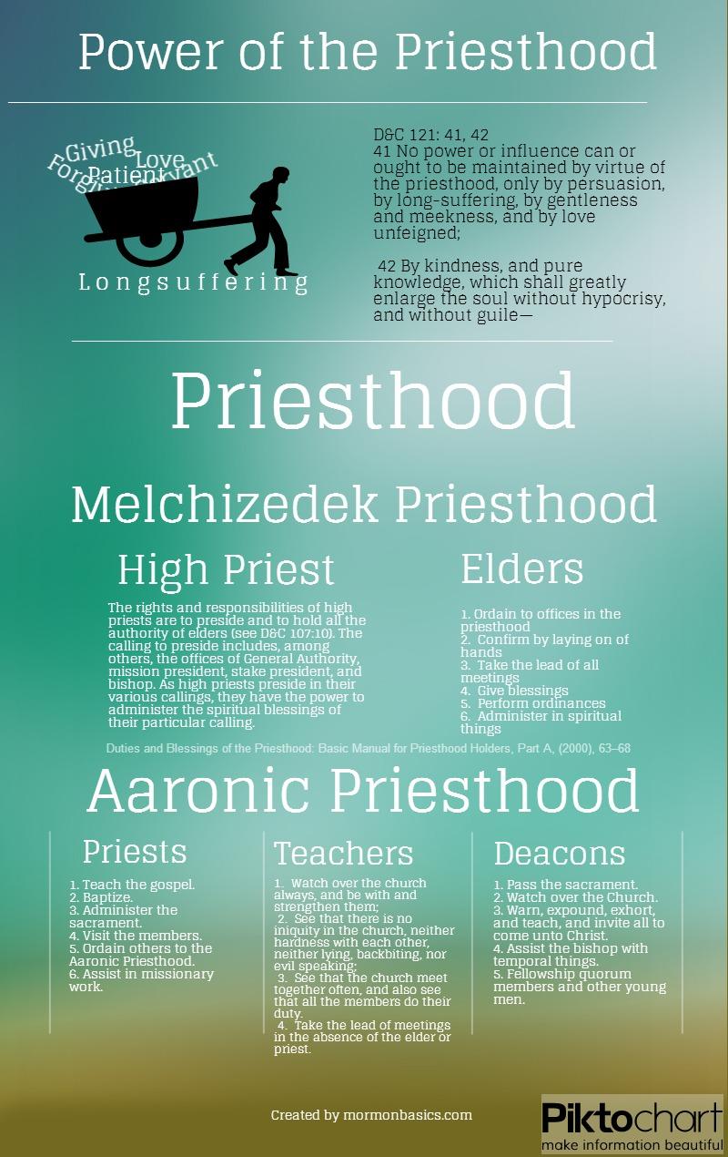 Preisthood Infographic